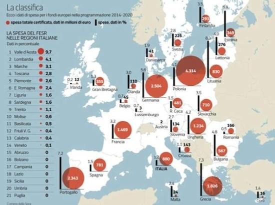 Lo spreco dei fondi UE